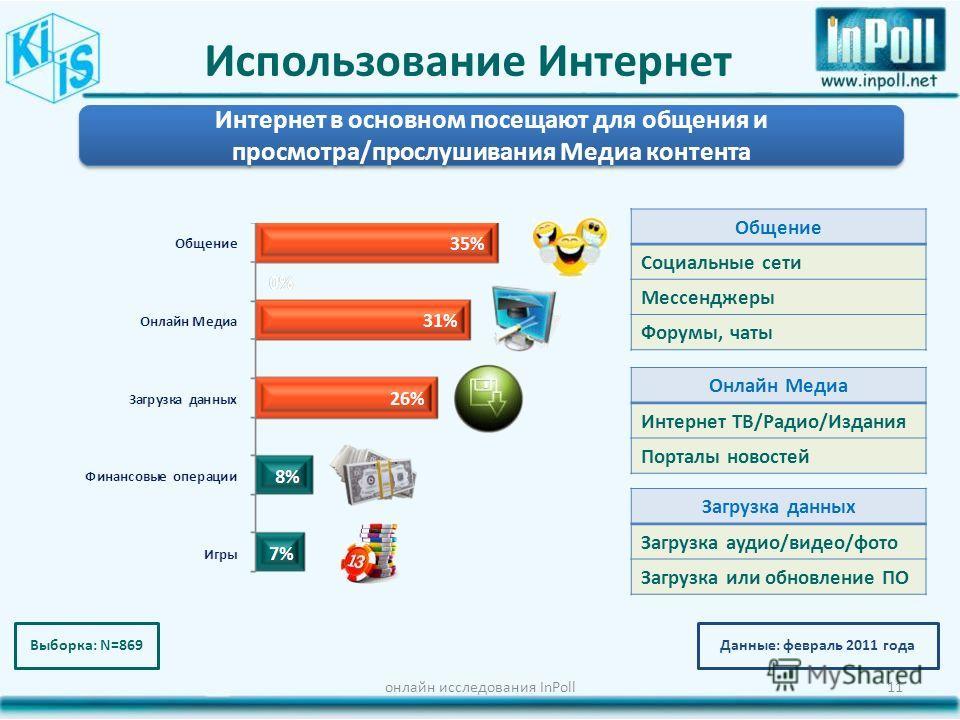 Использование Интернет онлайн исследования InPoll11 Данные: февраль 2011 года Общение Социальные сети Мессенджеры Форумы, чаты Интернет в основном посещают для общения и просмотра/прослушивания Медиа контента Выборка: N=869 Онлайн Медиа Интернет ТВ/Р