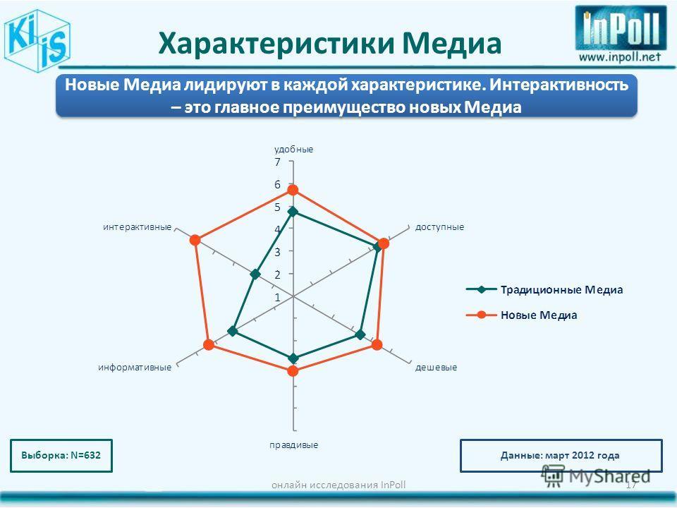 Характеристики Медиа онлайн исследования InPoll17 Новые Медиа лидируют в каждой характеристике. Интерактивность – это главное преимущество новых Медиа Выборка: N=632Данные: март 2012 года