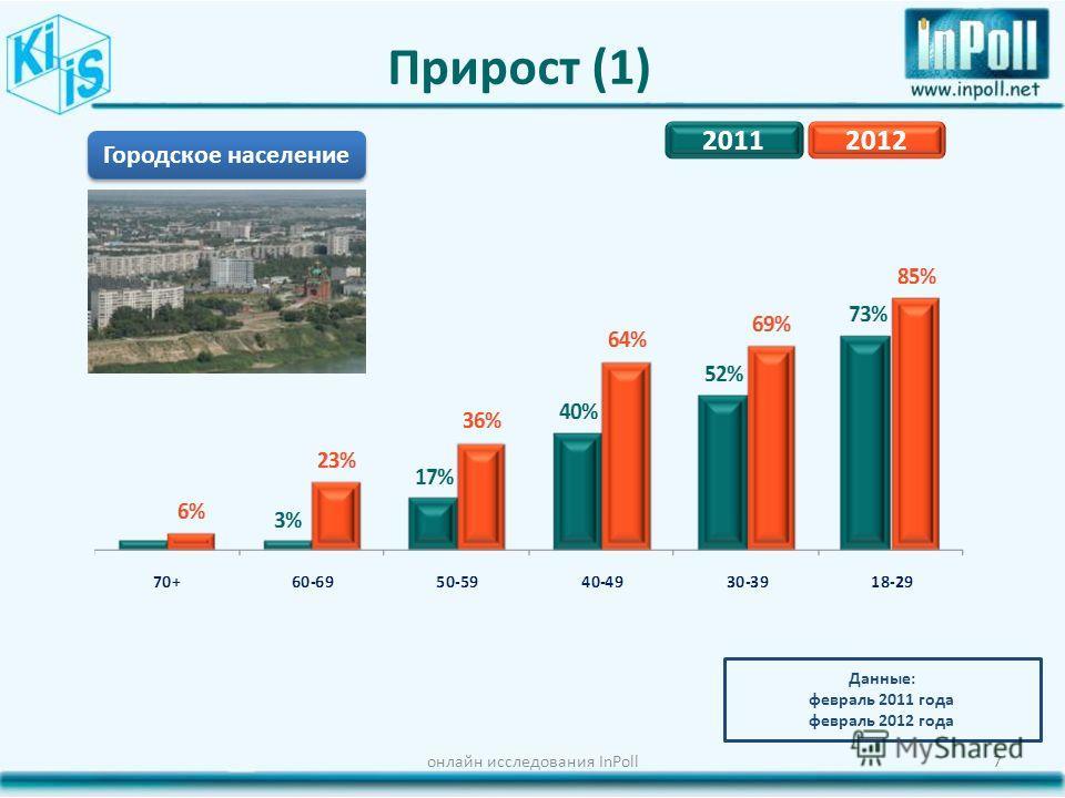 Прирост (1) онлайн исследования InPoll7 Городское население Данные: февраль 2011 года февраль 2012 года 20112012