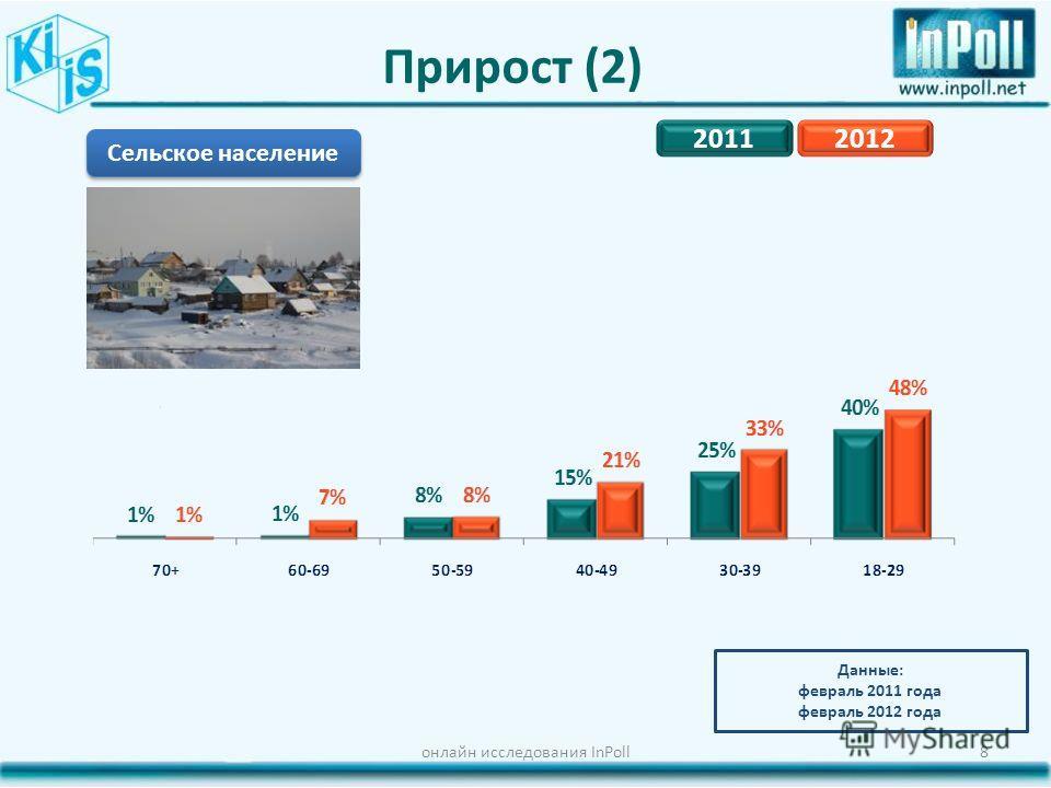 Прирост (2) онлайн исследования InPoll8 Сельское население Данные: февраль 2011 года февраль 2012 года 20112012