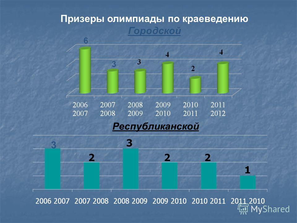 Призеры олимпиады по краеведению Городской Республиканской 6 3 3