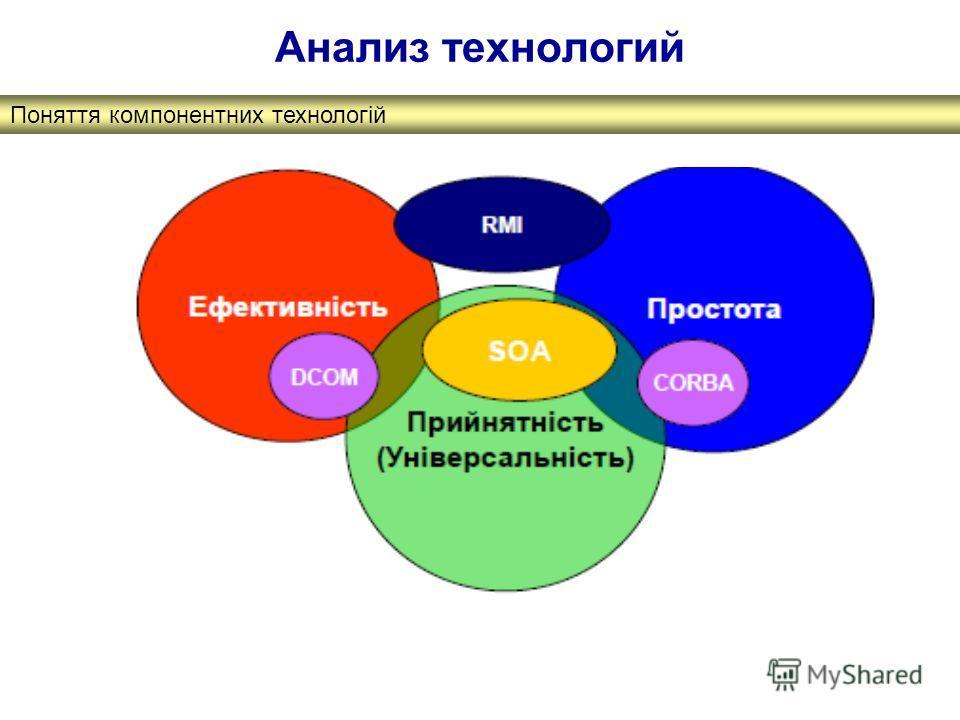 Поняття компонентних технологій Анализ технологий