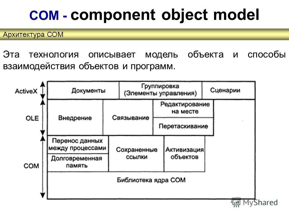Архитектура СОМ СОМ - component object model Эта технология описывает модель объекта и способы взаимодействия объектов и программ.
