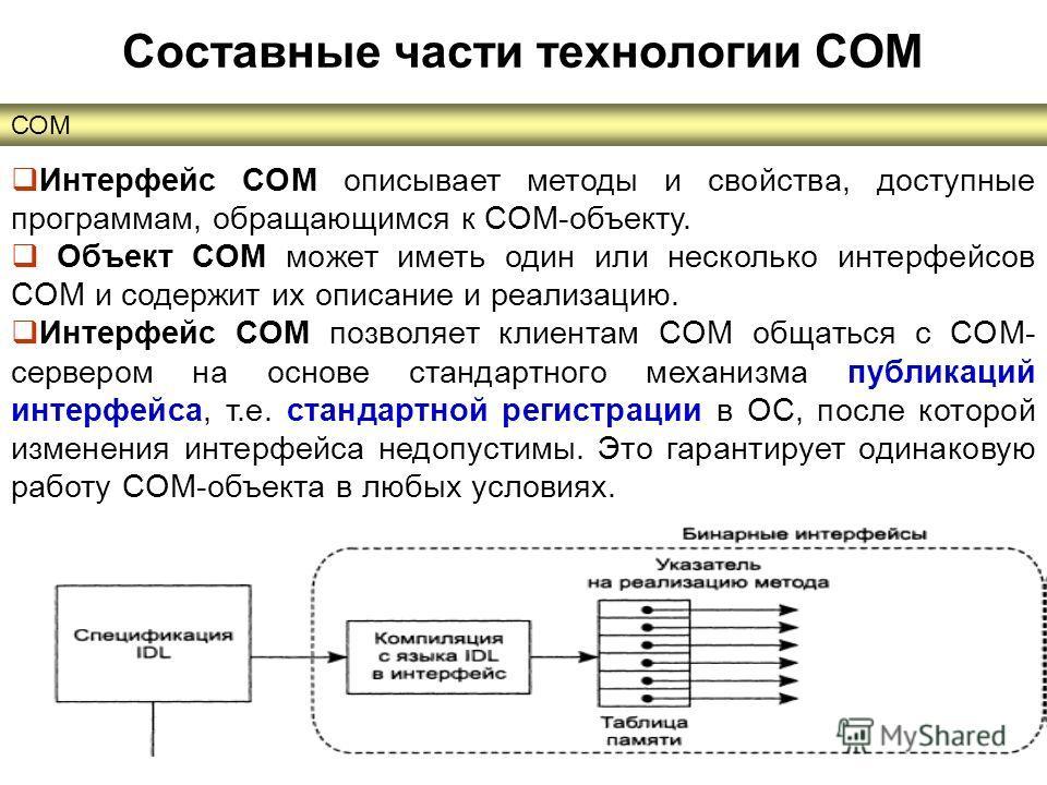 СОМ Составные части технологии COM Интерфейс COM описывает методы и свойства, доступные программам, обращающимся к COM-объекту. Объект COM может иметь один или несколько интерфейсов COM и содержит их описание и реализацию. Интерфейс COM позволяет кли