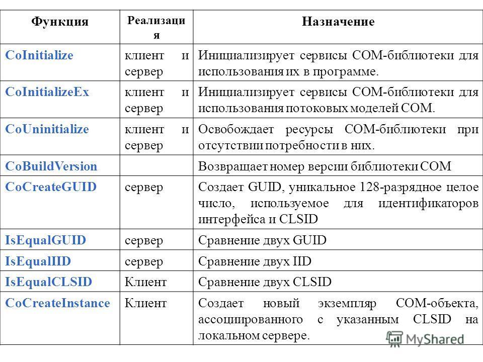 Функция Реализаци я Назначение CoInitializeклиент и сервер Инициализирует сервисы СОМ-библиотеки для использования их в программе. CoInitializeЕхклиент и сервер Инициализирует сервисы СОМ-библиотеки для использования потоковых моделей СОМ. CoUninitia