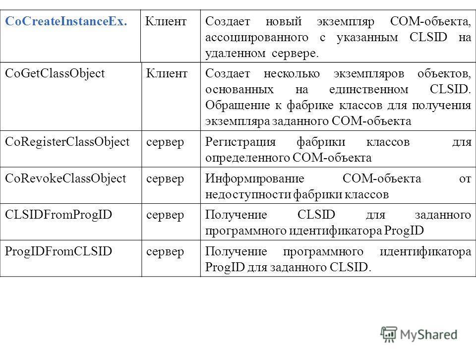 CoGetClassObjectКлиентСоздает несколько экземпляров объектов, основанных на единственном CLSID. Обращение к фабрике классов для получения экземпляра заданного СОМ-объекта CoRegisterClassObjectсерверРегистрация фабрики классов для определенного СОМ-об