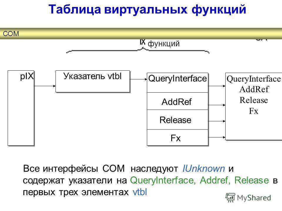 Все интерфейсы СОМ наследуют IUnknown и содержат указатели на QueryInterface, Addref, Release в первых трех элементах vtbl pIX Указатель vtbl QueryInterface AddRef Release Fx QueryInterface AddRef Release Fx Release AddRef Таблица виртуальных функций