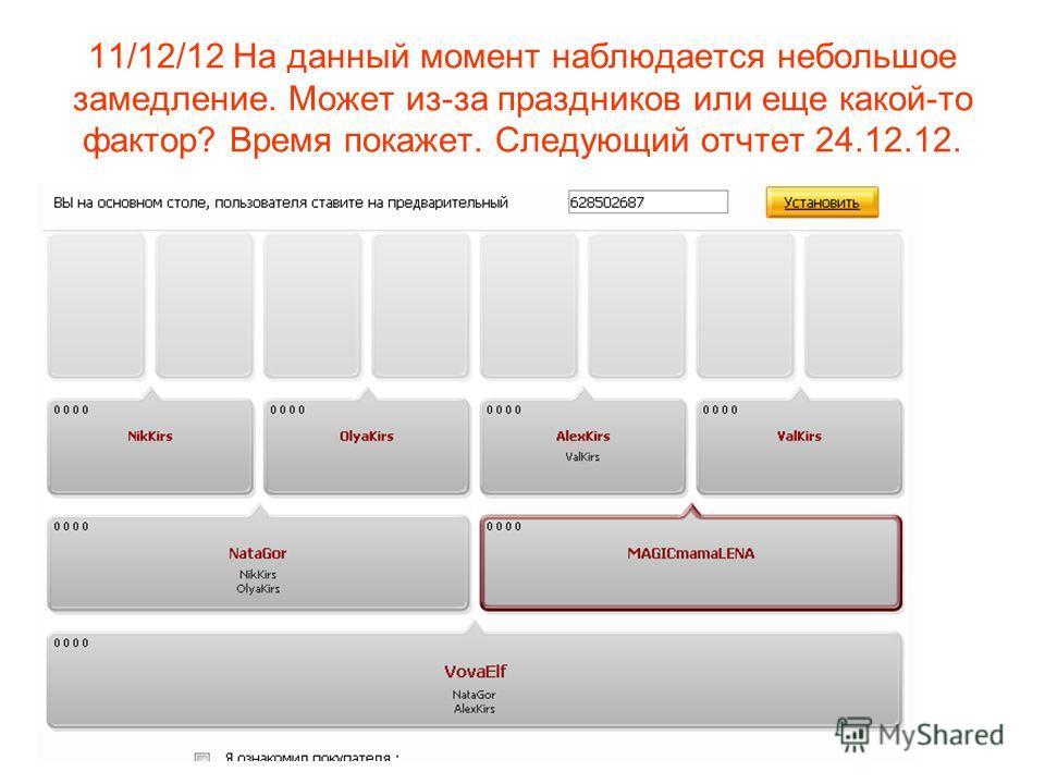 11/12/12 На данный момент наблюдается небольшое замедление. Может из-за праздников или еще какой-то фактор? Время покажет. Следующий отчтет 24.12.12.