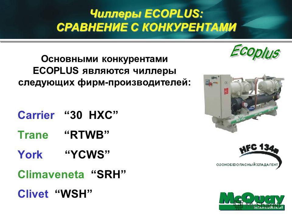 Основными конкурентами ECOPLUS являются чиллеры следующих фирм-производителей: Carrier 30 HXC Trane RTWB York YCWS Climaveneta SRH Clivet WSH Чиллеры ECOPLUS: СРАВНЕНИЕ С КОНКУРЕНТАМИ