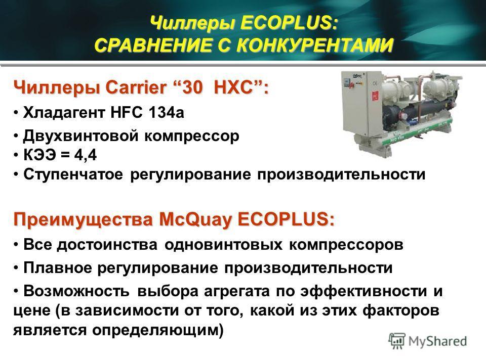 Чиллеры ECOPLUS: СРАВНЕНИЕ С КОНКУРЕНТАМИ Чиллеры Carrier 30 HXC: Хладагент HFC 134a Двухвинтовой компрессор КЭЭ = 4,4 Ступенчатое регулирование производительности Преимущества McQuay ECOPLUS: Все достоинства одновинтовых компрессоров Плавное регулир