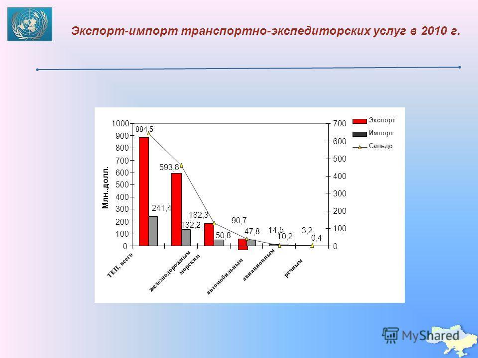 Экспорт-импорт транспортно-экспедиторских услуг в 2010 г.