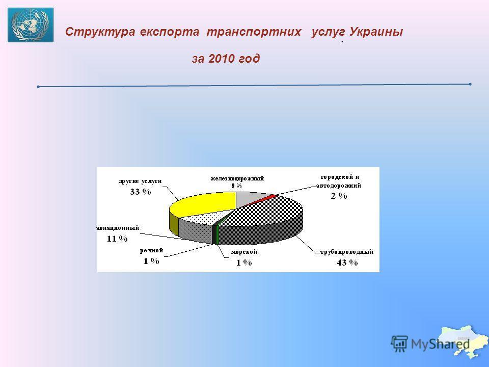 Структура експорта транспортних. услуг Украины за 2010 год