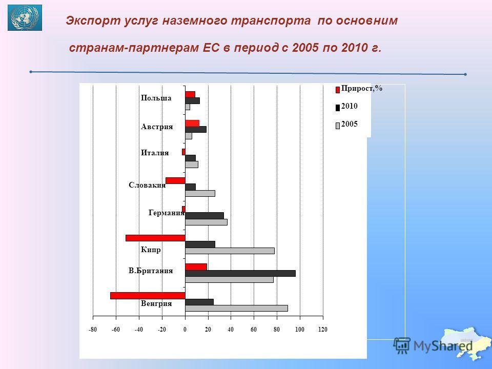 странам-партнерам ЕС в период с 2005 по 2010 г. Экспорт услуг наземного транспорта по основним -80-60-40-20020406080100120 Венгрия В.Британия Кипр Германия Словакия Италия Австрия Польша Прирост,% 2010 2005