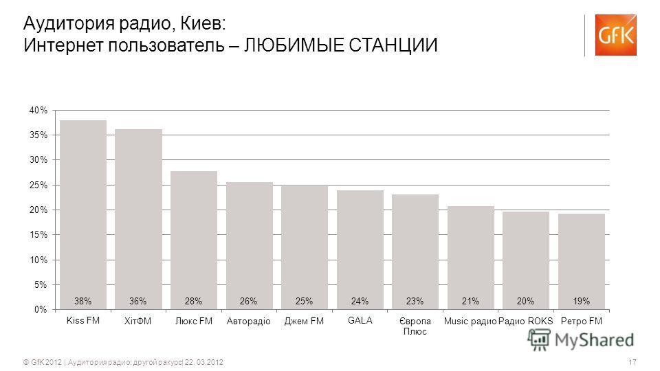17© GfK 2012 | Аудитория радио: другой ракурс| 22. 03.2012 Аудитория радио, Киев: Интернет пользователь – ЛЮБИМЫЕ СТАНЦИИ