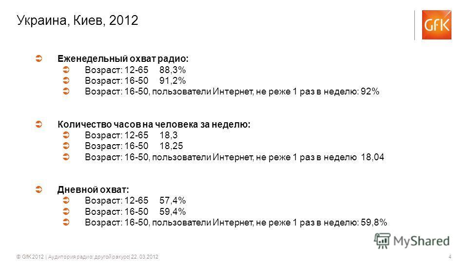 4© GfK 2012 | Аудитория радио: другой ракурс| 22. 03.2012 Украина, Киев, 2012 Еженедельный охват радио: Возраст: 12-65 88,3% Возраст: 16-50 91,2% Возраст: 16-50, пользователи Интернет, не реже 1 раз в неделю: 92% Количество часов на человека за недел