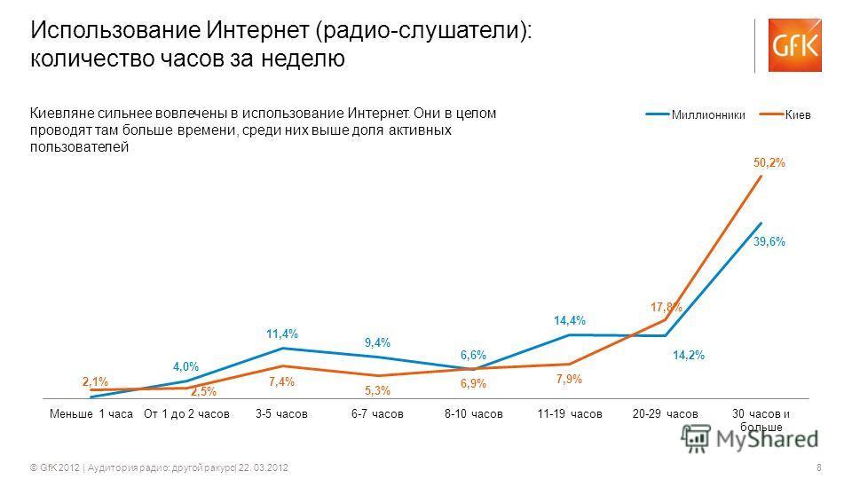 8© GfK 2012 | Аудитория радио: другой ракурс| 22. 03.2012 Использование Интернет (радио-слушатели): количество часов за неделю Киевляне сильнее вовлечены в использование Интернет. Они в целом проводят там больше времени, среди них выше доля активных