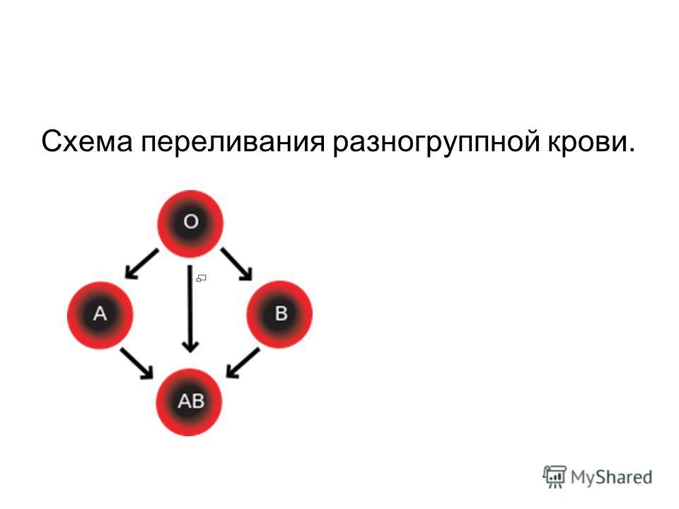 Схема переливания