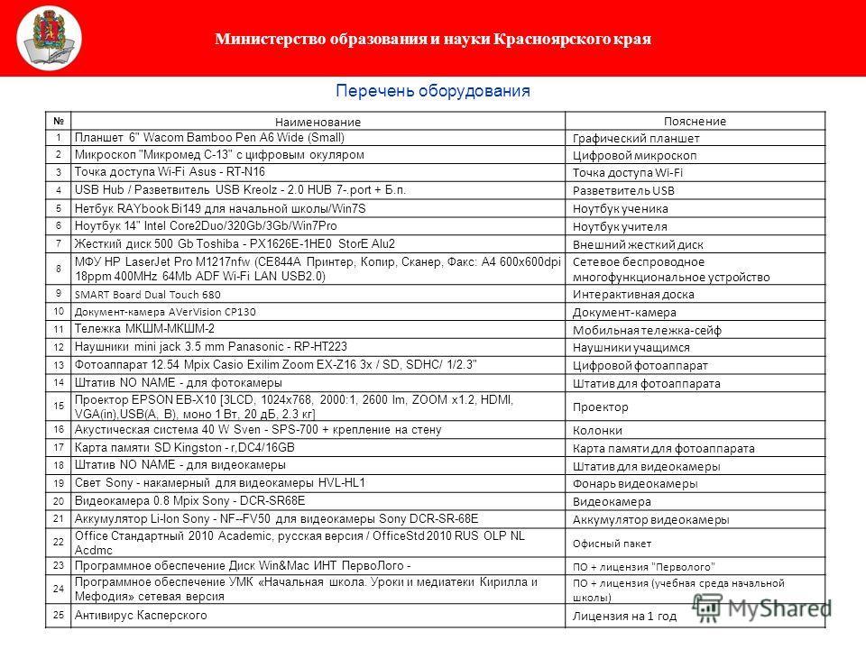 Министерство образования и науки Красноярского края Перечень оборудования Наименование Пояснение 1 Планшет 6