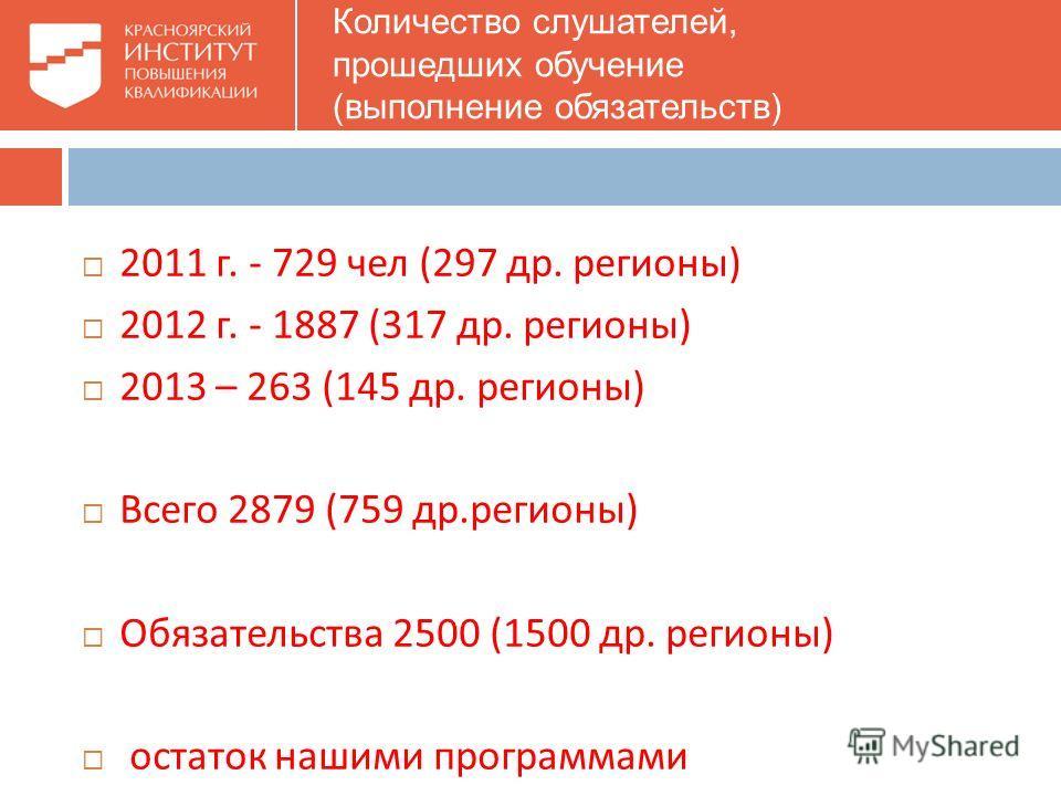 Количество слушателей, прошедших обучение (выполнение обязательств) 2011 г. - 729 чел (297 др. регионы ) 2012 г. - 1887 (317 др. регионы ) 2013 – 263 (145 др. регионы ) Всего 2879 (759 др. регионы ) Обязательства 2500 (1500 др. регионы ) остаток наши