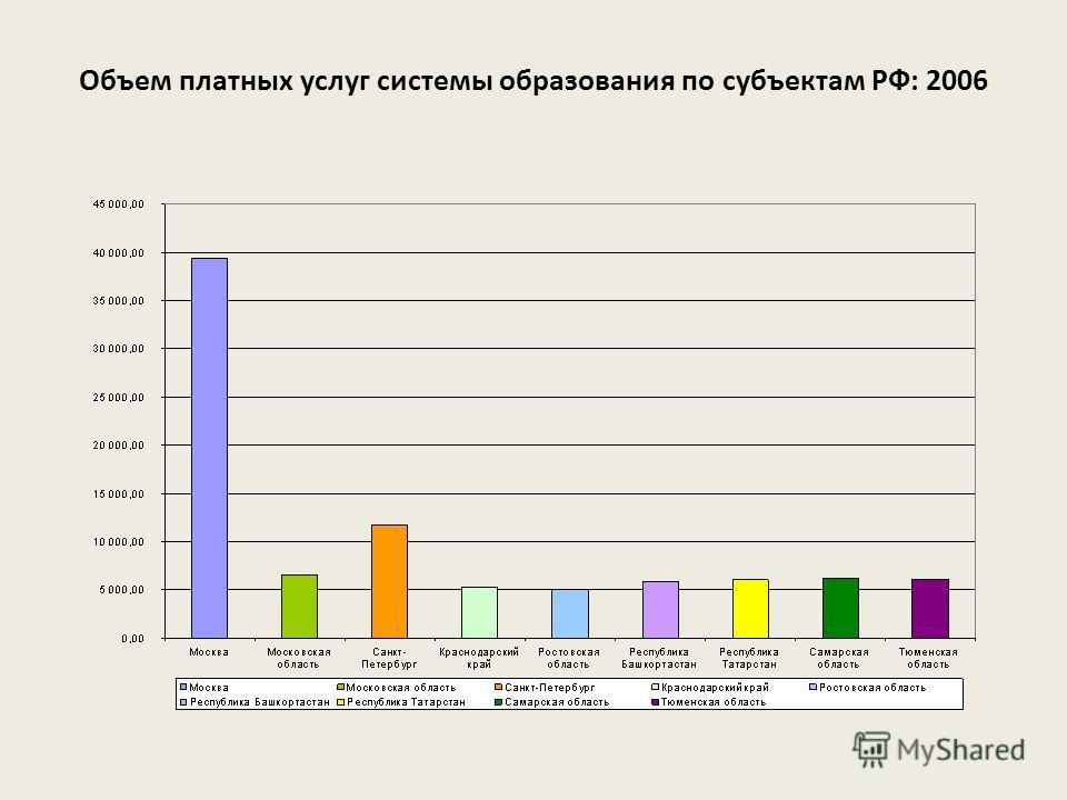 Объем платных услуг системы образования по субъектам РФ: 2006