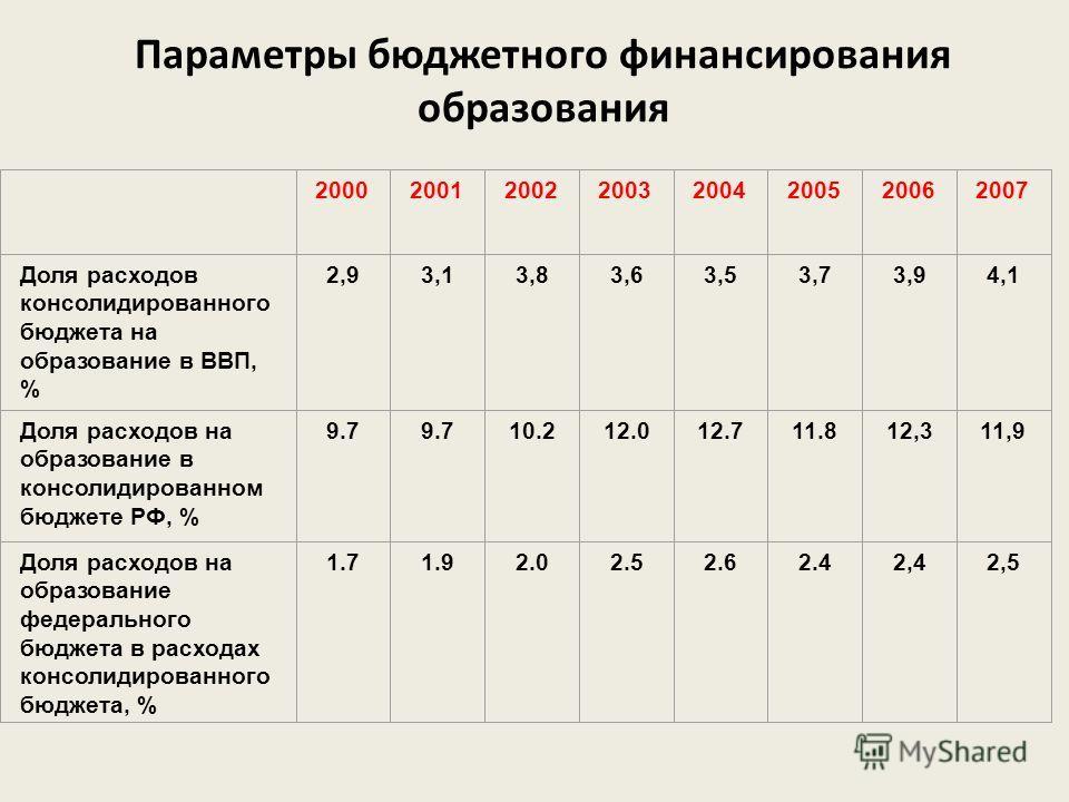 Параметры бюджетного финансирования образования 20002001200220032004200520062007 Доля расходов консолидированного бюджета на образование в ВВП, % 2,93,13,83,63,53,73,94,1 Доля расходов на образование в консолидированном бюджете РФ, % 9.7 10.212.012.7