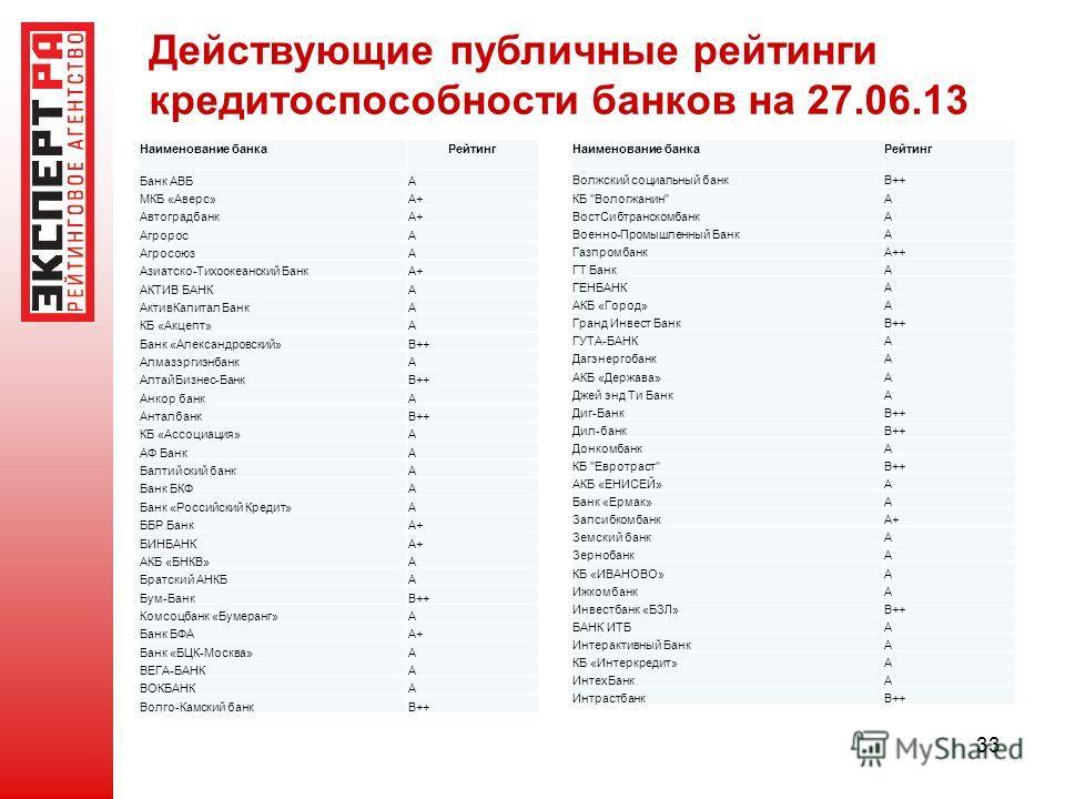 33 Действующие публичные рейтинги кредитоспособности банков на 27.06.13 Наименование банкаРейтинг Банк АВБA МКБ «Аверс»A+ АвтоградбанкA+ АгроросA АгросоюзA Азиатско-Тихоокеанский БанкA+ АКТИВ БАНКA АктивКапитал БанкA КБ «Акцепт»A Банк «Александровски