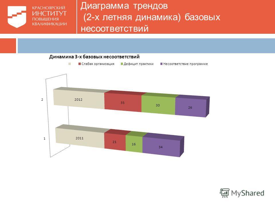 Диаграмма трендов (2-х летняя динамика) базовых несоответствий