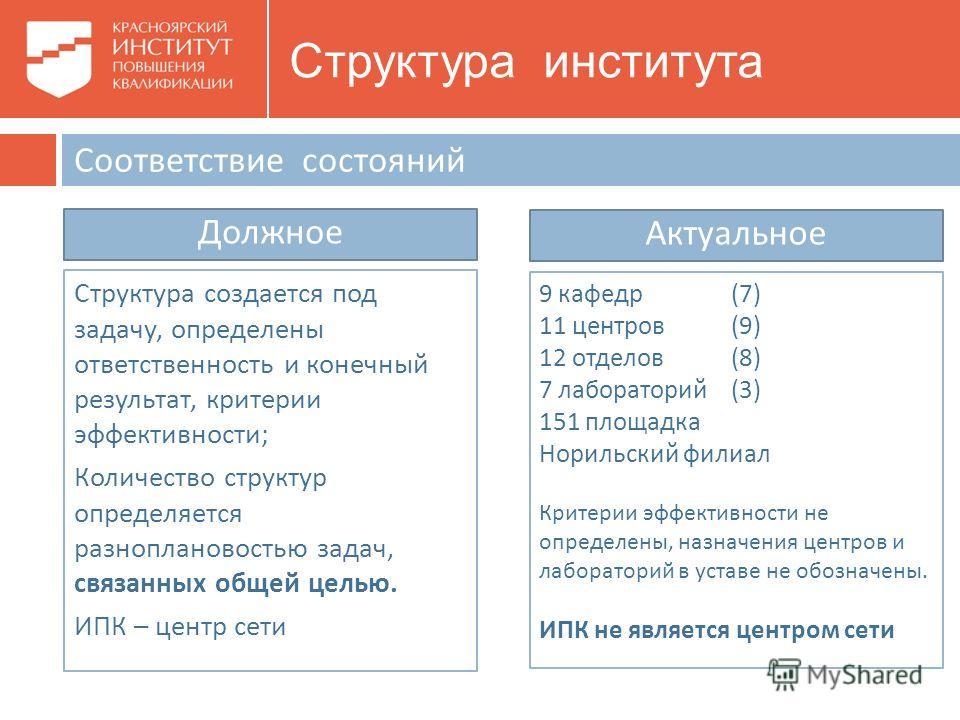 Соответствие состояний Структура создается под задачу, определены ответственность и конечный результат, критерии эффективности ; Количество структур определяется разноплановостью задач, связанных общей целью. ИПК – центр сети Актуальное 9 кафедр (7)