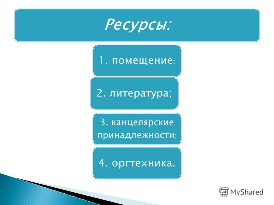 1. помещение ; 2. литература; 3. канцелярские принадлежности ; 4. оргтехника. Ресурсы: