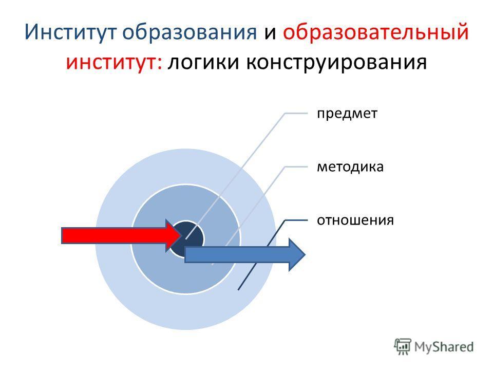 Институт образования и образовательный институт: логики конструирования предмет методика отношения