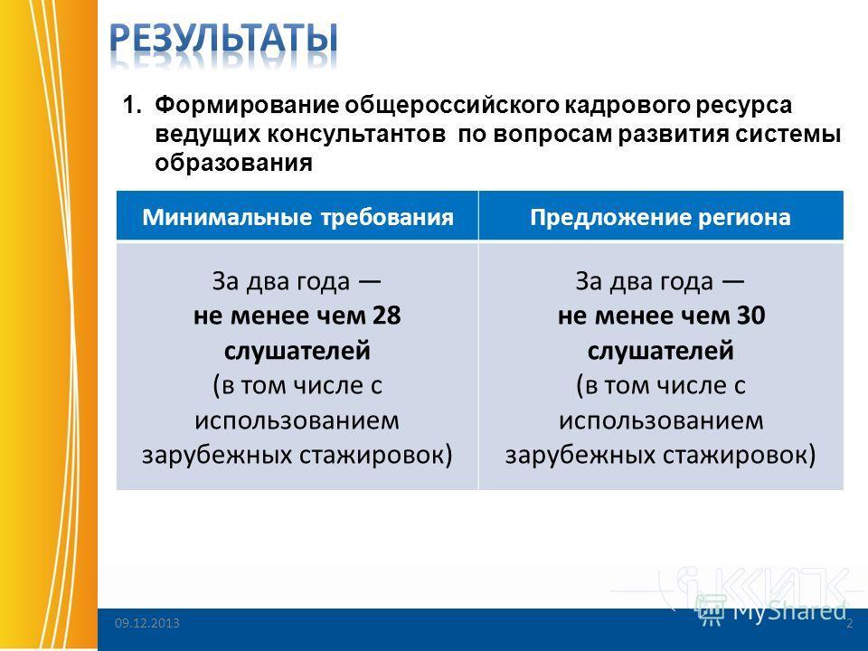 2 Минимальные требованияПредложение региона За два года не менее чем 28 слушателей (в том числе с использованием зарубежных стажировок) За два года не менее чем 30 слушателей (в том числе с использованием зарубежных стажировок) 1.Формирование общерос