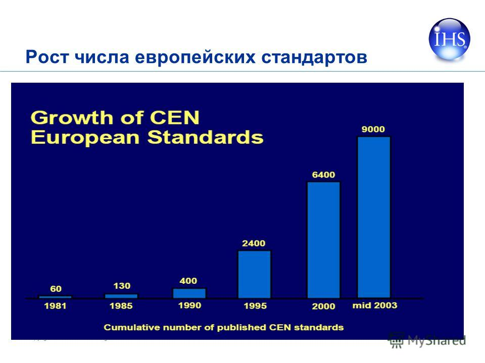 Copyright © 2006 IHS Inc. All Rights Reserved. 14 Рост числа европейских стандартов