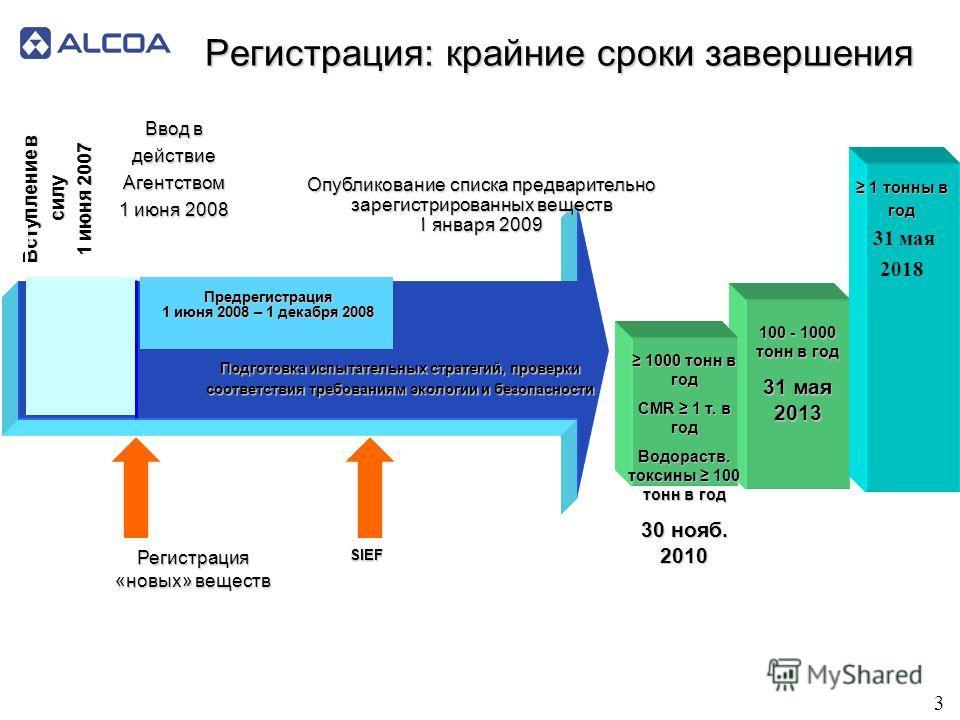 Регистрация: крайние сроки завершения 100 - 1000 тонн в год 31 мая 2013 Подготовка испытательных стратегий, проверки соответствия требованиям экологии и безопасности 1 тонны в год 1 тонны в год 31 мая 2018 1000 тонн в год 1000 тонн в год CMR 1 т. в г