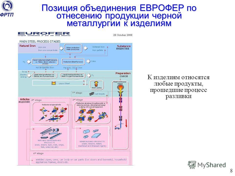 Позиция объединения ЕВРОФЕР по отнесению продукции черной металлургии к изделиям Переработка металла Показано для алюминиевых изделий в качестве примера перехода из минерала в готовое изделие К изделиям относятся любые продукты, прошедшие процесс раз