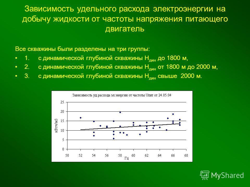 Зависимость удельного расхода электроэнергии на добычу жидкости от частоты напряжения питающего двигатель В се скважины были разделены на три группы: 1. с динамической глубиной скважины Н дин до 1800 м, 2. с динамической глубиной скважины Н дин от 18