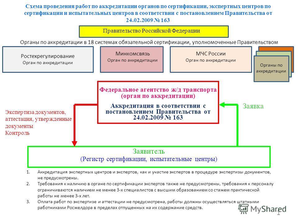 Схема проведения работ по