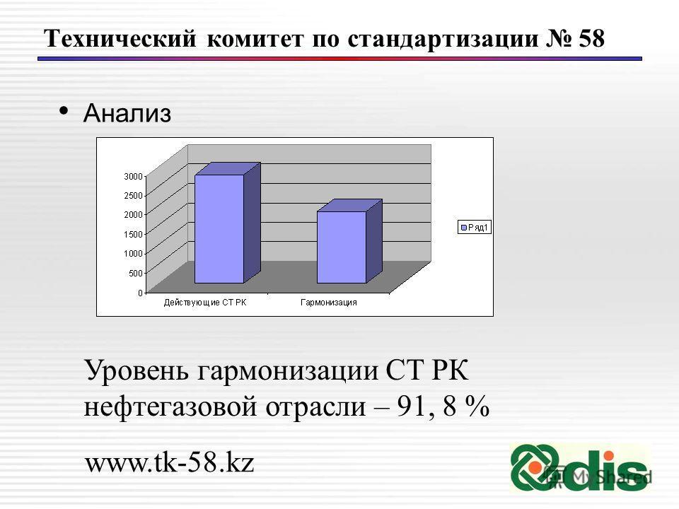 Технический комитет по стандартизации 58 Анализ Уровень гармонизации СТ РК нефтегазовой отрасли – 91, 8 % www.tk-58.kz