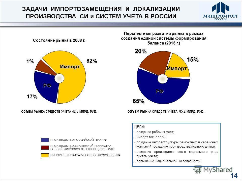 14 ЗАДАЧИ ИМПОРТОЗАМЕЩЕНИЯ И ЛОКАЛИЗАЦИИ ПРОИЗВОДСТВА СИ и СИСТЕМ УЧЕТА В РОССИИ 1% 17% 82% Состояние рынка в 2008 г. Перспективы развития рынка в рамках создания единой системы формирования баланса (2015 г.) ПРОИЗВОДСТВО РОССИЙСКОЙ ТЕХНИКИ ПРОИЗВОДС