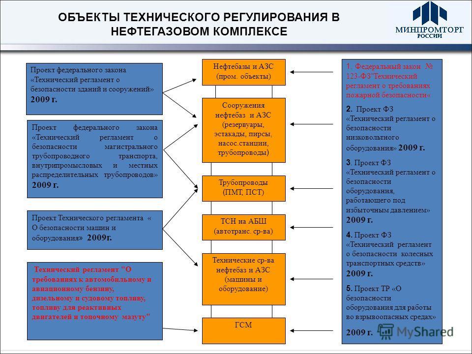 ОБЪЕКТЫ ТЕХНИЧЕСКОГО РЕГУЛИРОВАНИЯ В НЕФТЕГАЗОВОМ КОМПЛЕКСЕ Нефтебазы и АЗС (пром. объекты) Сооружения нефтебаз и АЗС (резервуары, эстакады, пирсы, насос.станции, трубопроводы ) Трубопроводы ( ПМТ, ПСТ) ТСН на АБШ (автотранс. ср - ва) Технические ср-