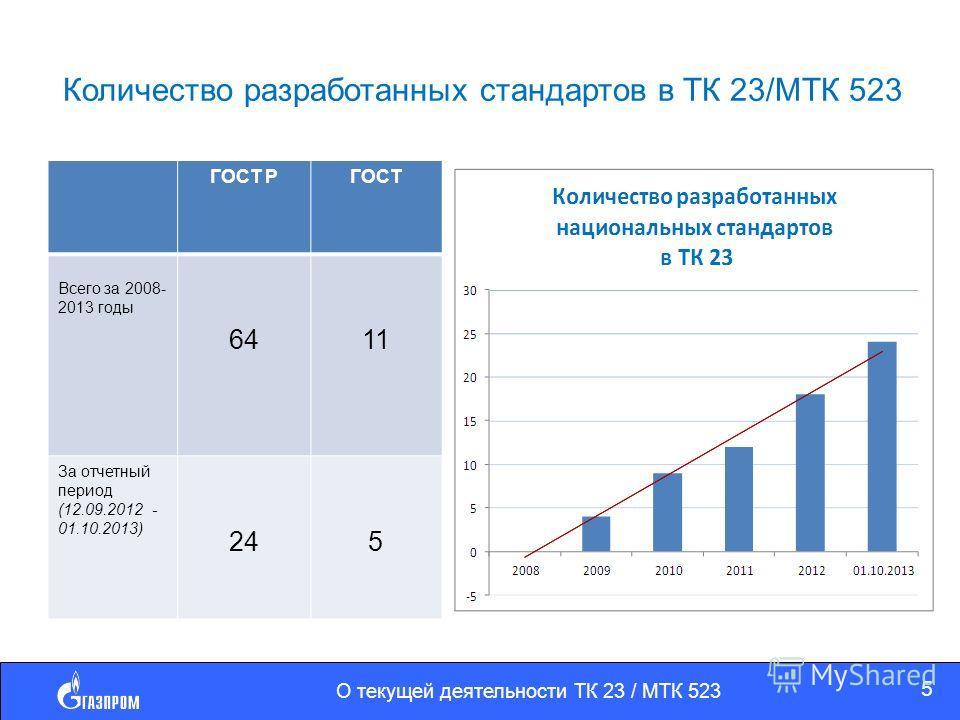 Количество разработанных стандартов в ТК 23/МТК 523 ГОСТ РГОСТ Всего за 2008- 2013 годы 6411 За отчетный период (12.09.2012 - 01.10.2013) 245 О текущей деятельности ТК 23 / МТК 523 5