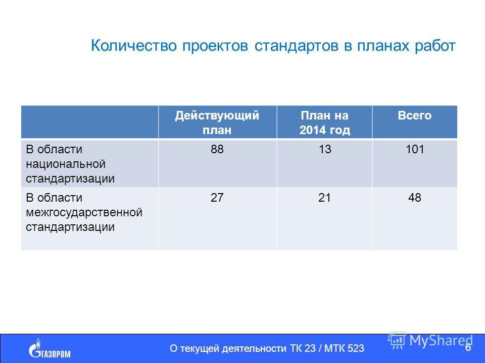 Количество проектов стандартов в планах работ Действующий план План на 2014 год Всего В области национальной стандартизации 8813101 В области межгосударственной стандартизации 272148 О текущей деятельности ТК 23 / МТК 523 6