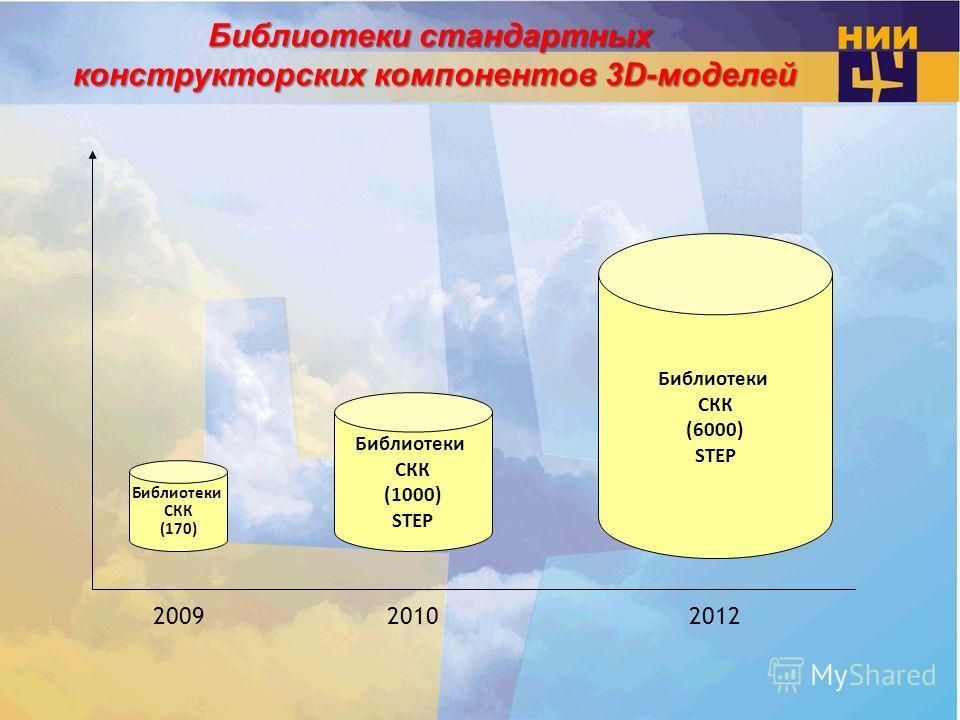 Библиотеки стандартных конструкторских компонентов 3D-моделей Библиотеки СКК (170) Библиотеки СКК (1000) STEP Библиотеки СКК (6000) STEP 200920102012