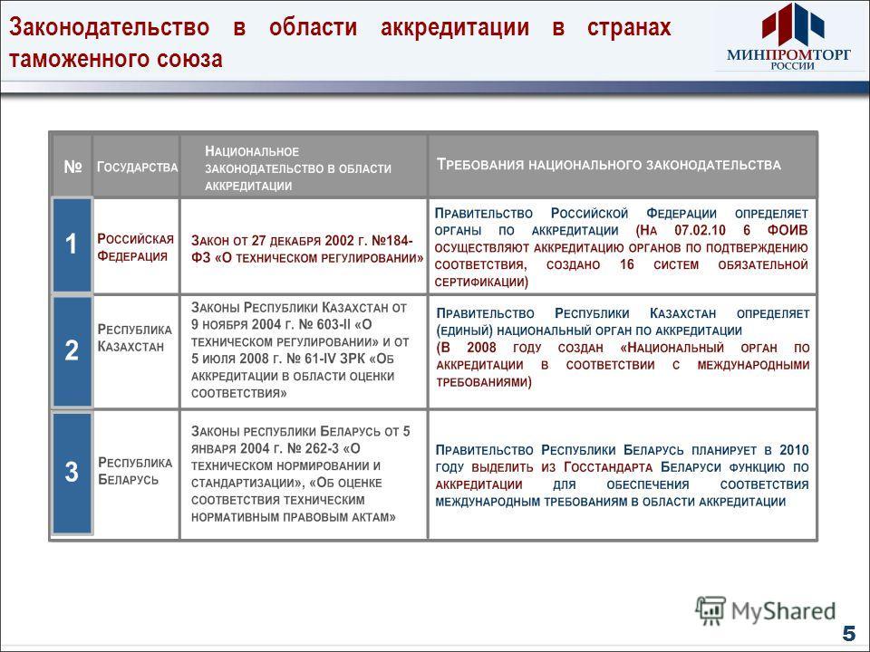 Законодательство в области аккредитации в странах таможенного союза 5