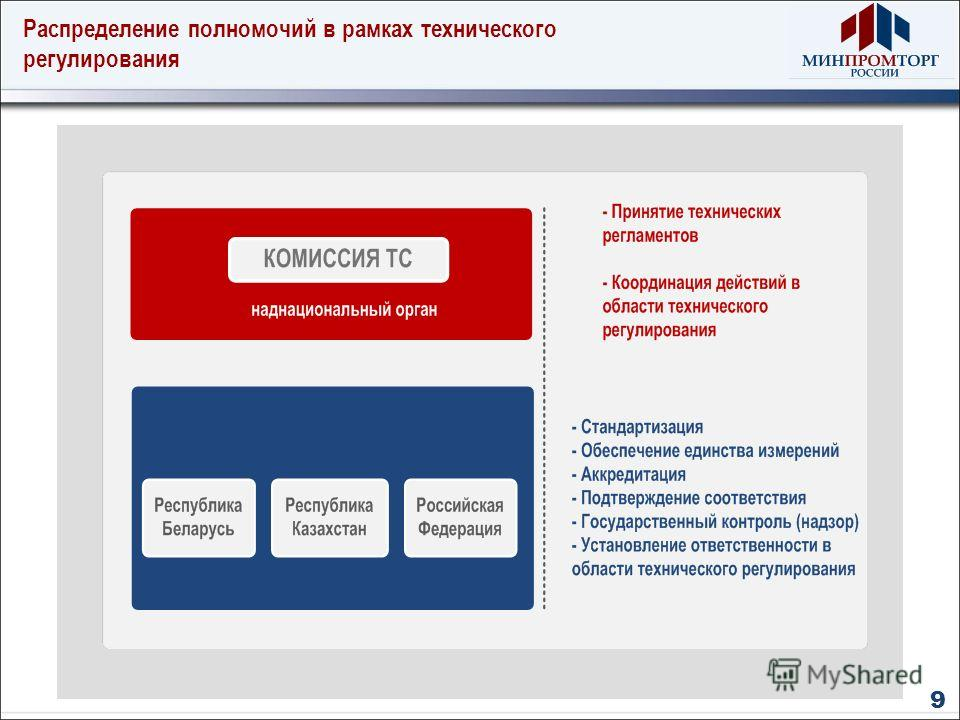 Распределение полномочий в рамках технического регулирования 9