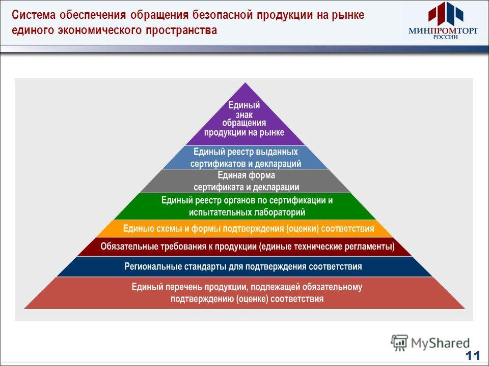 Система обеспечения обращения безопасной продукции на рынке единого экономического пространства 11