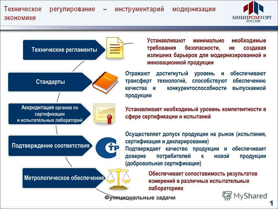 Техническое регулирование – инструментарий модернизации экономики 1