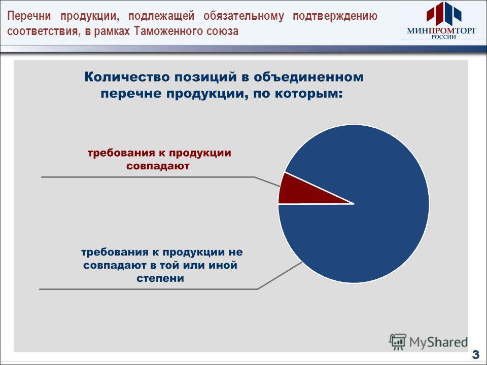 Перечни продукции, подлежащей обязательному подтверждению соответствия, в рамках Таможенного союза 3