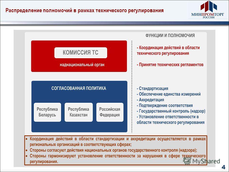 Распределение полномочий в рамках технического регулирования 4