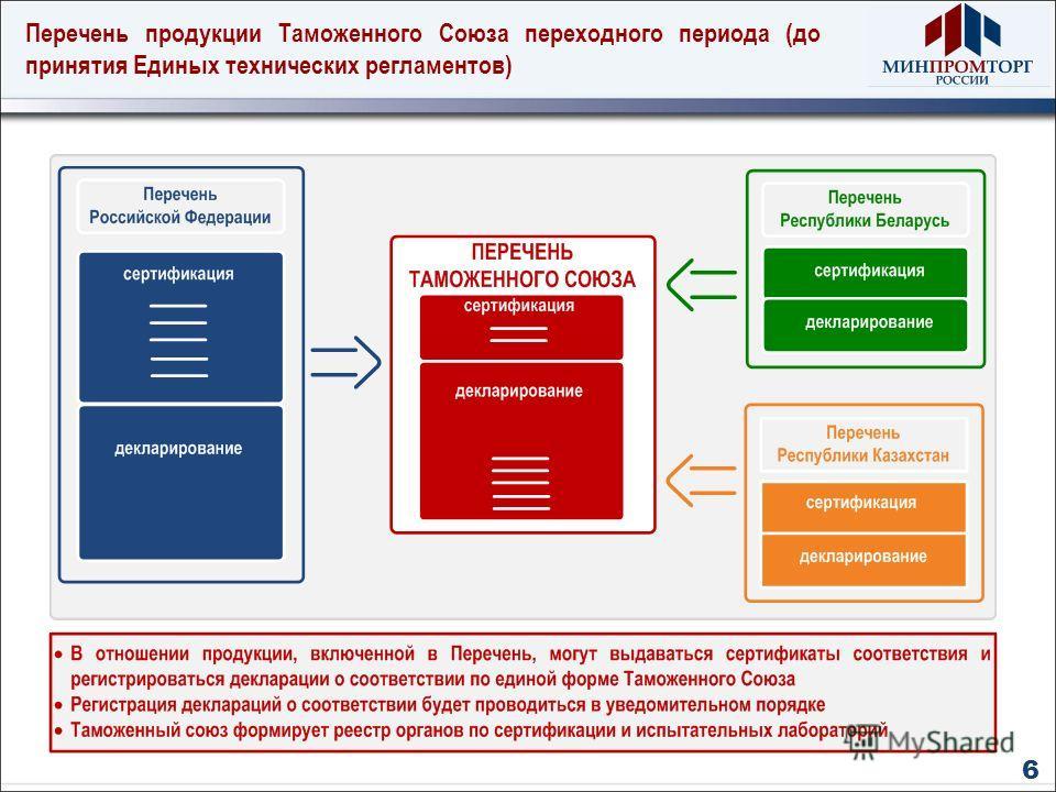 Перечень продукции Таможенного Союза переходного периода (до принятия Единых технических регламентов) 6