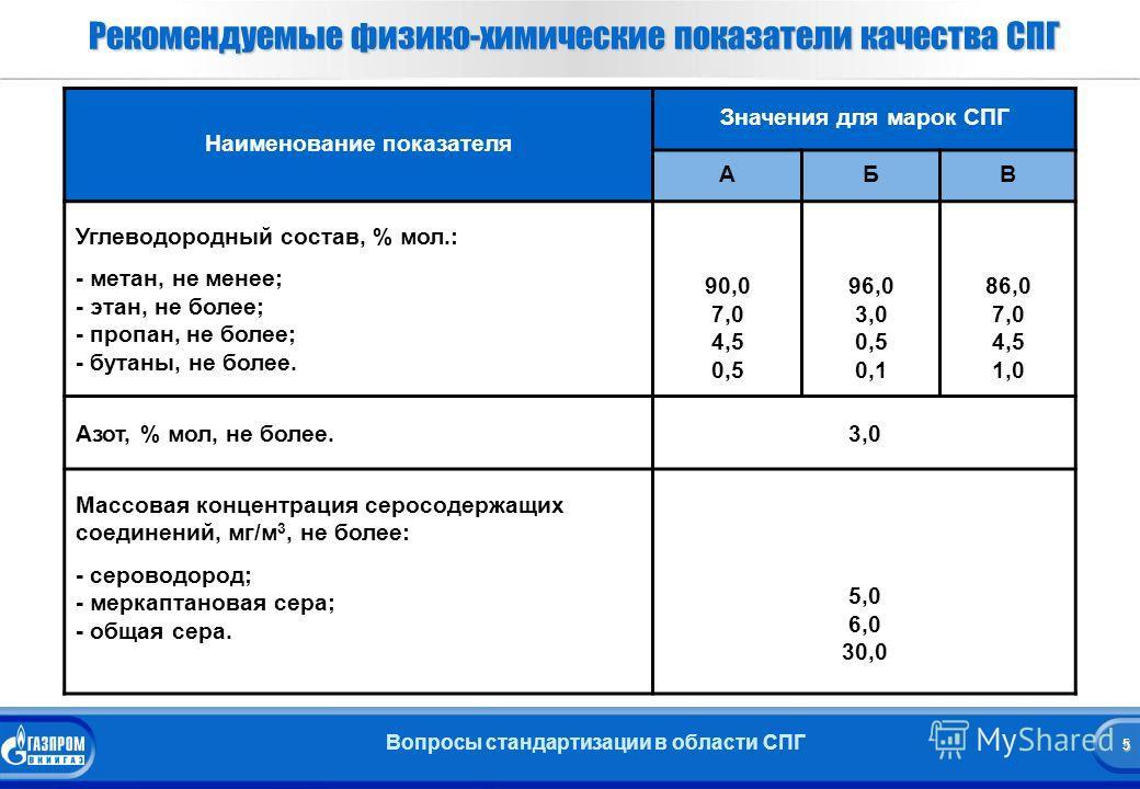 5 Вопросы стандартизации в области СПГ 5 Рекомендуемые физико-химические показатели качества СПГ Наименование показателя Значения для марок СПГ АБВ Углеводородный состав, % мол.: - метан, не менее; - этан, не более; - пропан, не более; - бутаны, не б